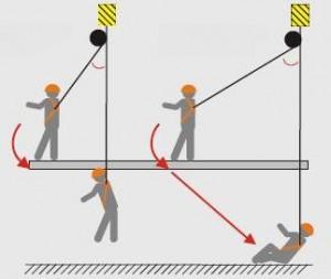 Эффект маятника