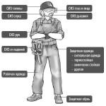 Средства индивидуальной защиты — классификация