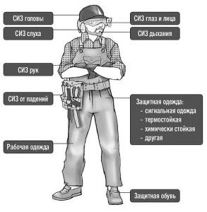 Классификация средств индивидуальной защиты