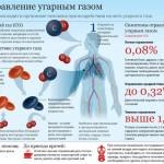 Угарный газ и его действия на организм человека