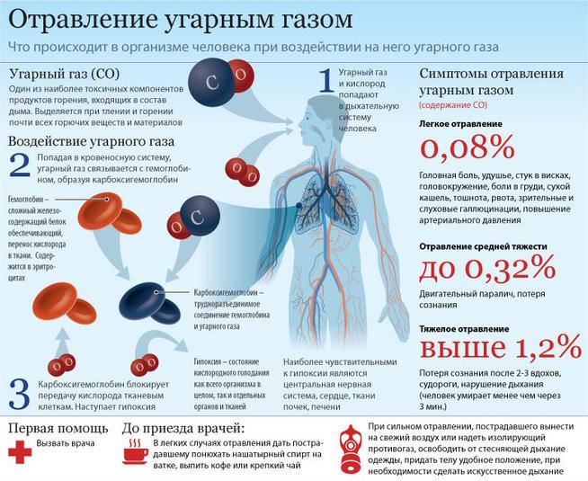 Действие угарного газа на организм человека