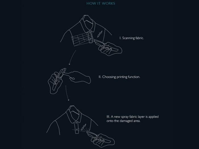 Fabric Pen: как это работает